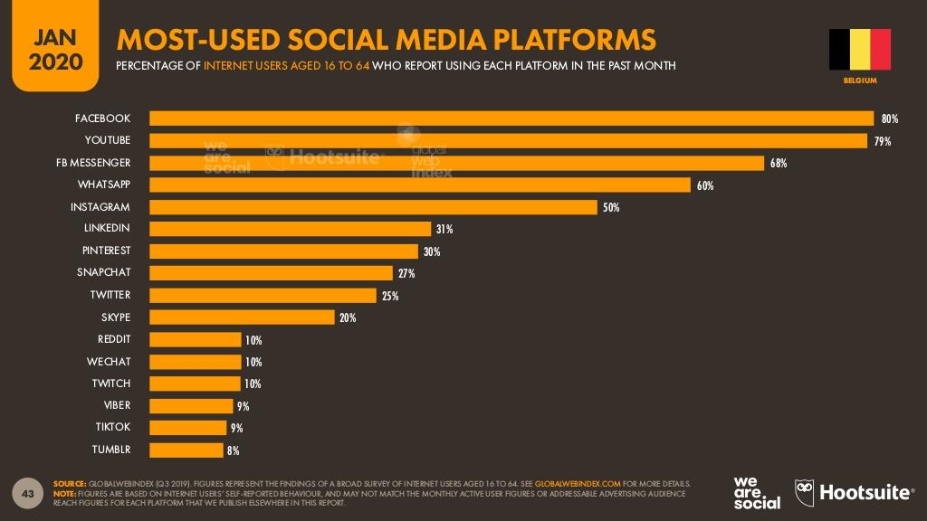 L'engagement sur Facebook reste possible car il est le premier réseau social en Belgique